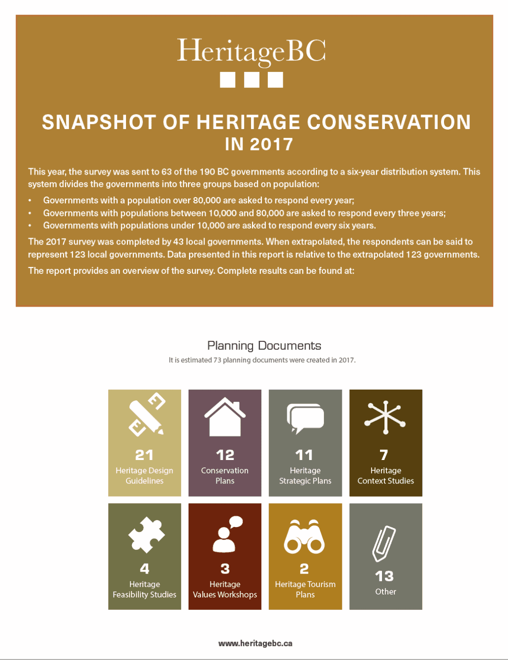 Snapshot of Heritage Conservation in 2017