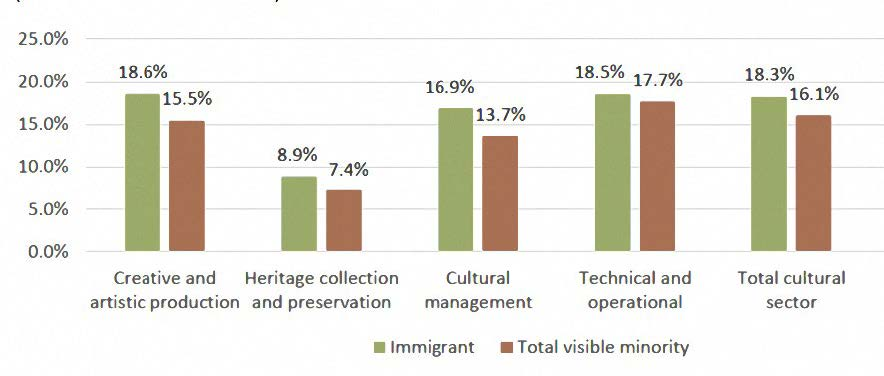 graph indicating hiring trends of immigrants and minorities in culture
