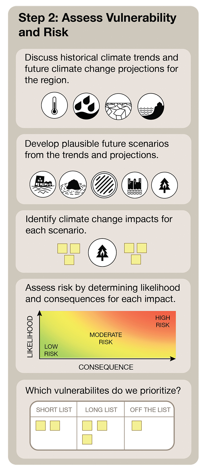 Assessing vulnerability and risk