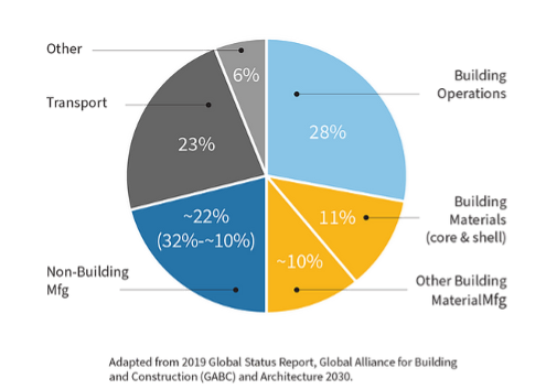 breakdown of global emissions by sector
