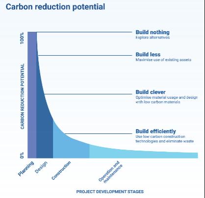 Carbon Reduction Potential Graph