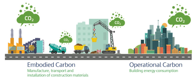 Embodied Carbon v operational carbon graphic