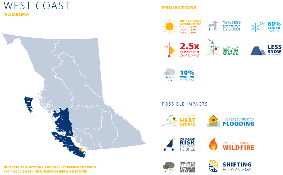 West Coast Nanaimo Climate Projection Graphic