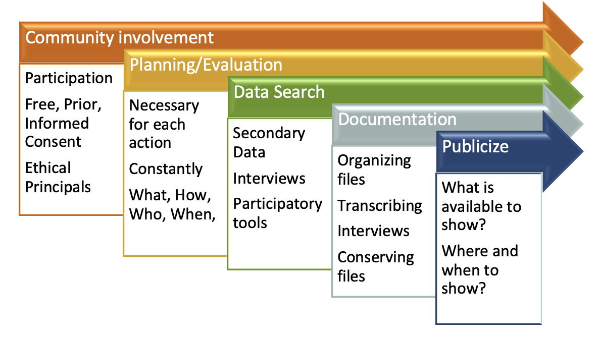 image showing five steps to creating an ICH inventory
