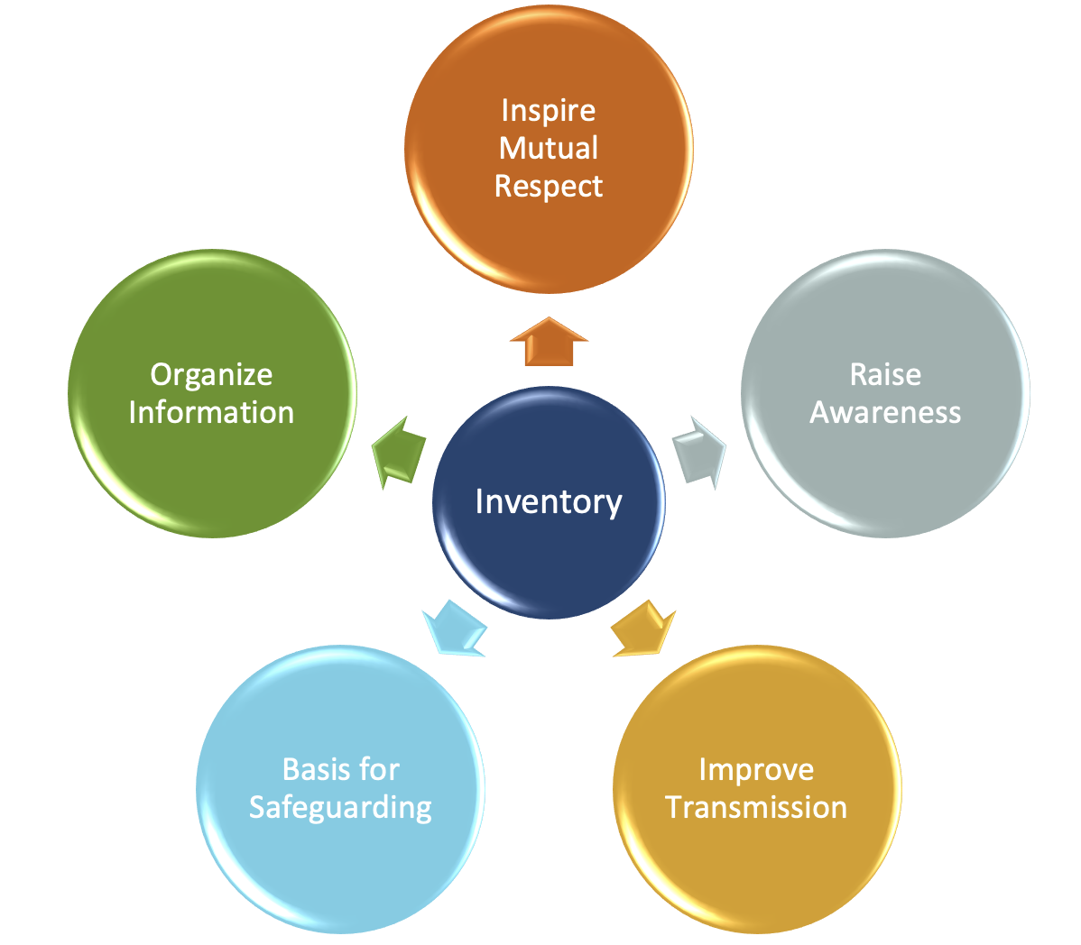 image indicating benefits related to ICH inventorying