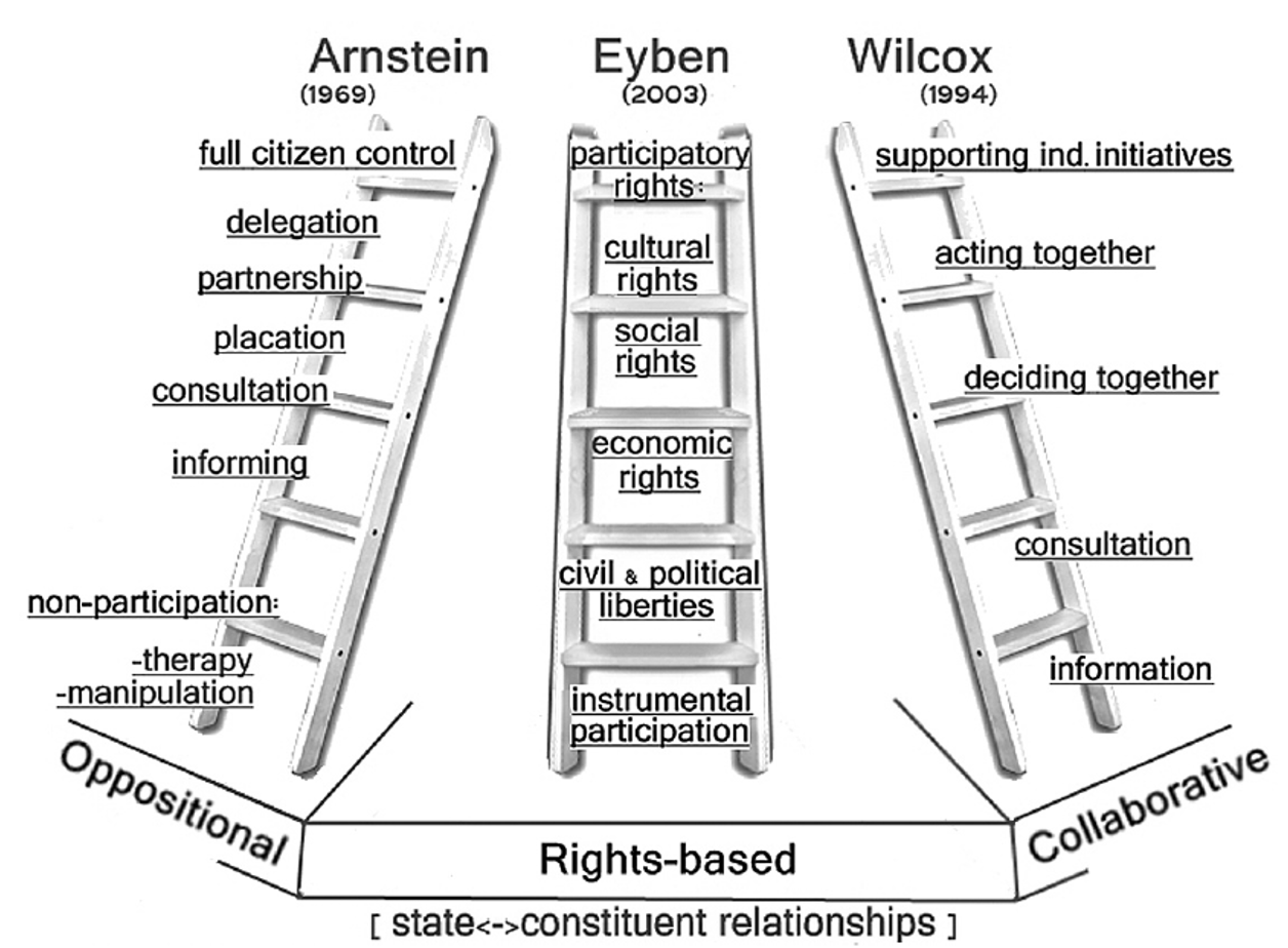 illustration showing ladder theory of participation