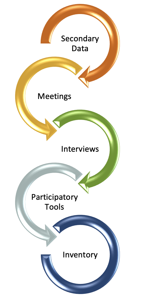 Simple graphic showing approach to seach methodology